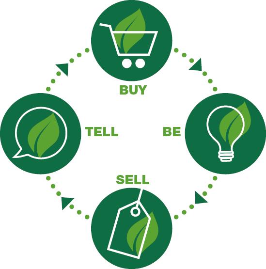 Hållbarhet - Buy be sell tell